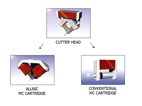 Allnic Puritas MC Cartridge